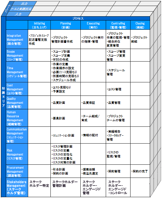 プロジェクトマネジメント知識体系